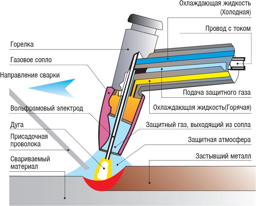 sxema-plazmennoj-svarki