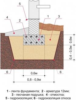 Мелкозаглубленный фундамент монолитный (фото/схема)