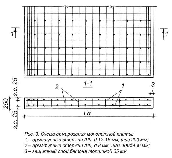 armirovanie-monolitnoj-plity-2
